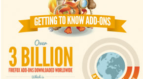 Infografa: Firefox alcanza los 3000 millones de complementos descargados